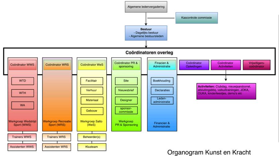 Organogram-K&K-2016
